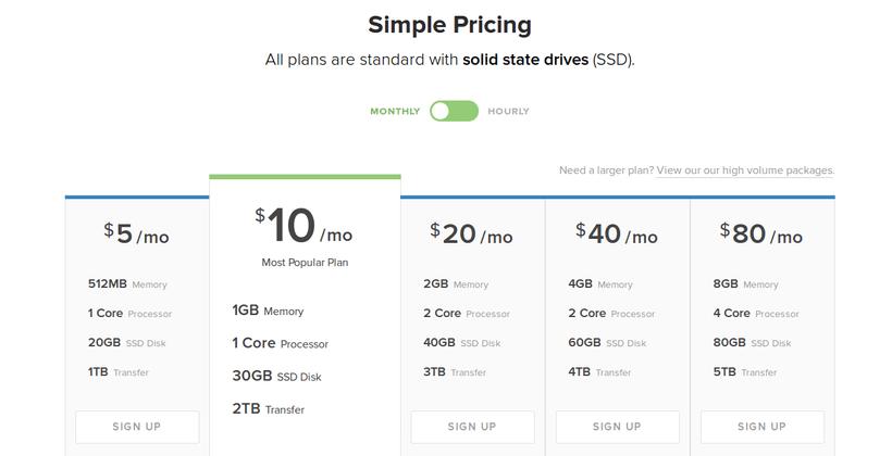 ราคา DigitalOcean