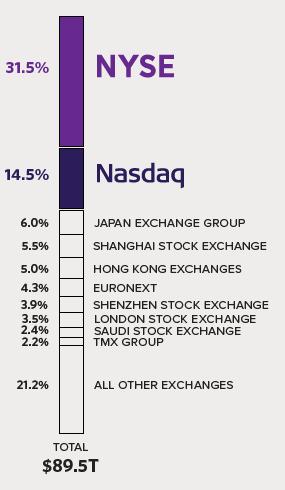 Comparativo de tamaños de mercados globales