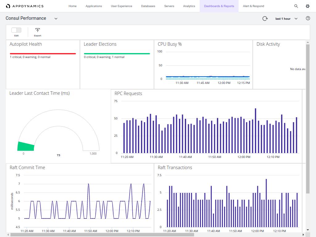 AppDynamics CNS Custom Dashboard Consul Metrics