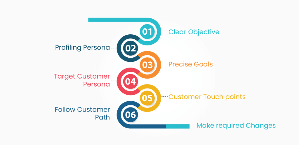 mapping customer journey
