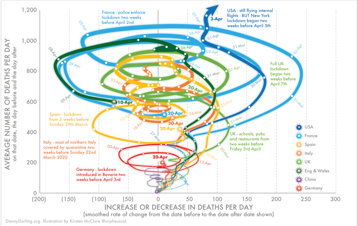 A data visualization in the form of a graph that is confusing with too many conflicting plot lines.