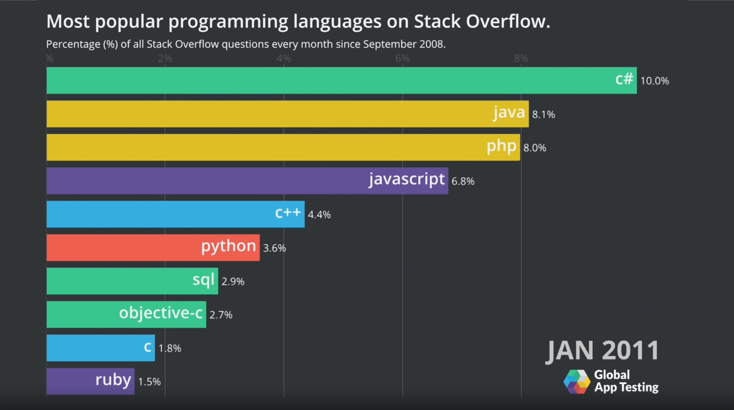 Popularité des langages informatiques janvier 2011