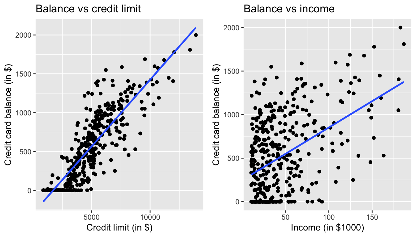 Relationship between credit card balance and credit limit/income