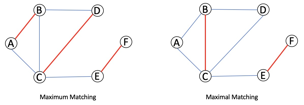 Matching in a Graph