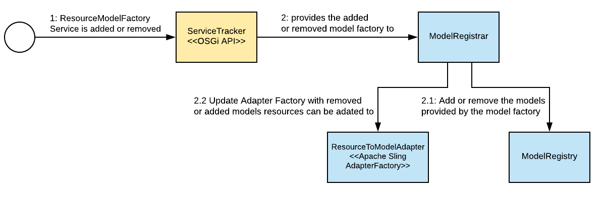 NEBA core registers all ResourceModelFactory services, and provides a Sling AdapterFactory for the respective models.