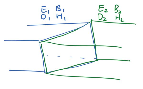 A horizontal rectangular pipe, divided at the centre. The left-hand side is coloured blue and contains the fields E1, B1, D1, H1, while the right-hand side is green with fields E2, B2, D2, H2.