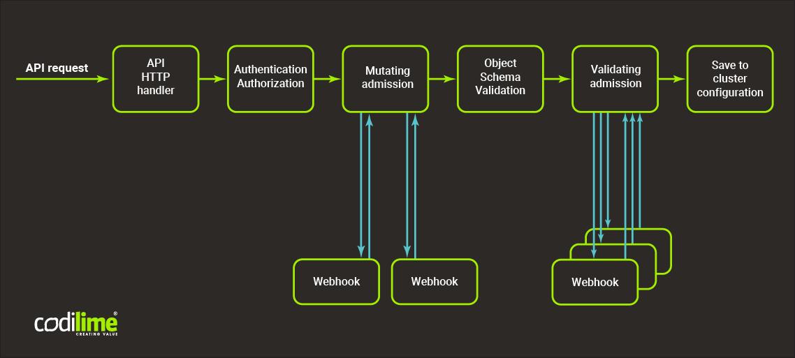 Security in Kubernetes - webhooks scheme