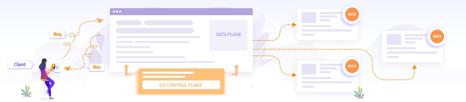 Manage Envoy Proxy using go-control-plane