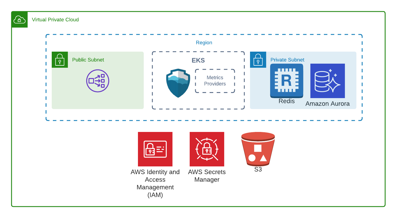 Diagram of Armory deployment on AWS without disaster recovery