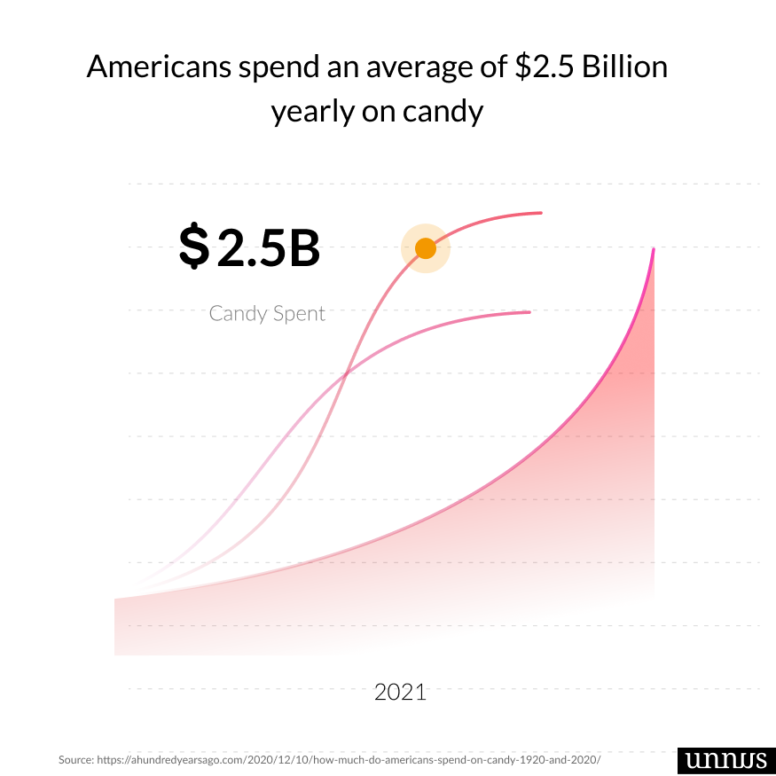 Graph shows dental statistic which illustrates how americans spend money on candy
