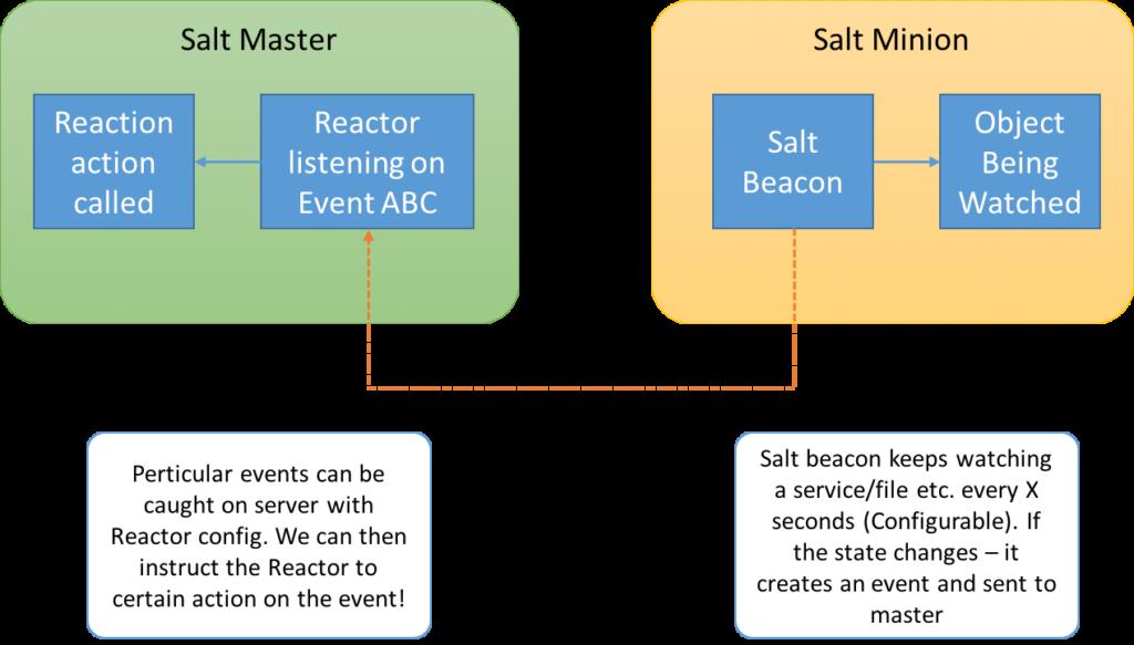 BeaconReactor
