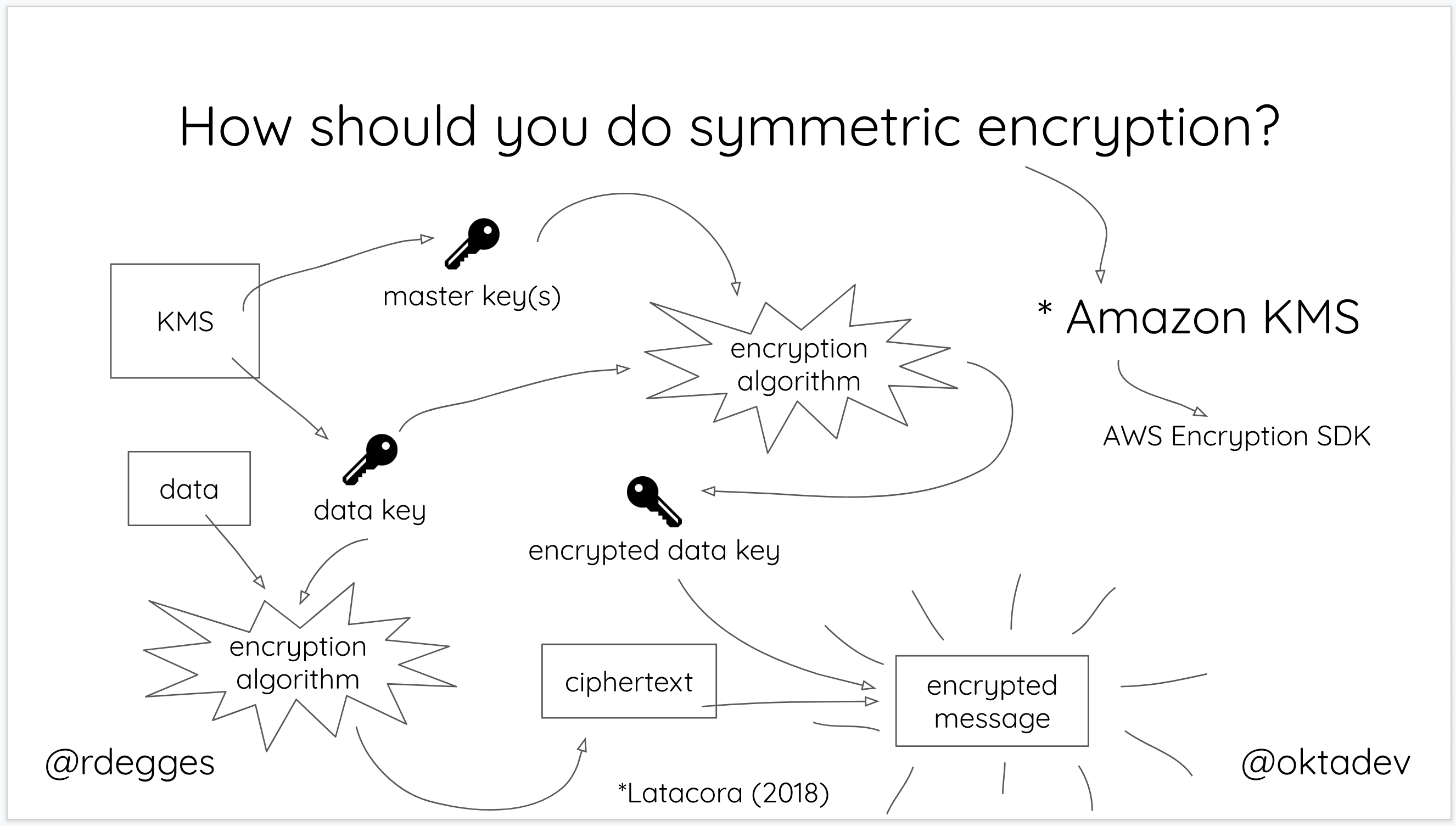 Symmetric Encryption Best Practices