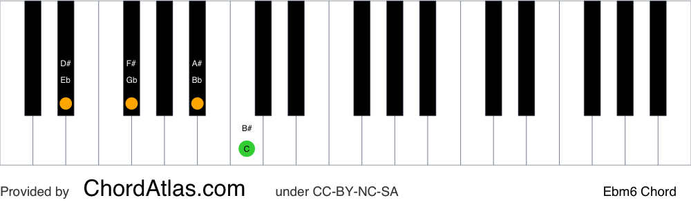 Piano chord chart for the E flat minor sixth chord (Ebm6). The notes Eb, Gb, Bb and C are highlighted.