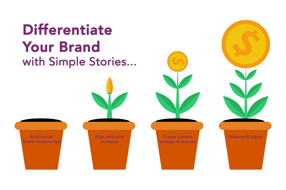 Differentiate your brands
