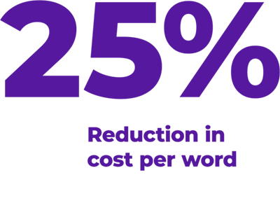 25% reduction in cost per word