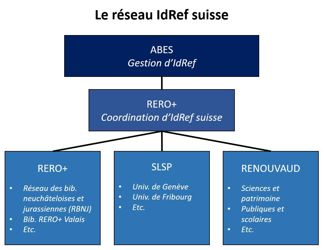 Diagramme organisationnel du réseau IdRef suisse