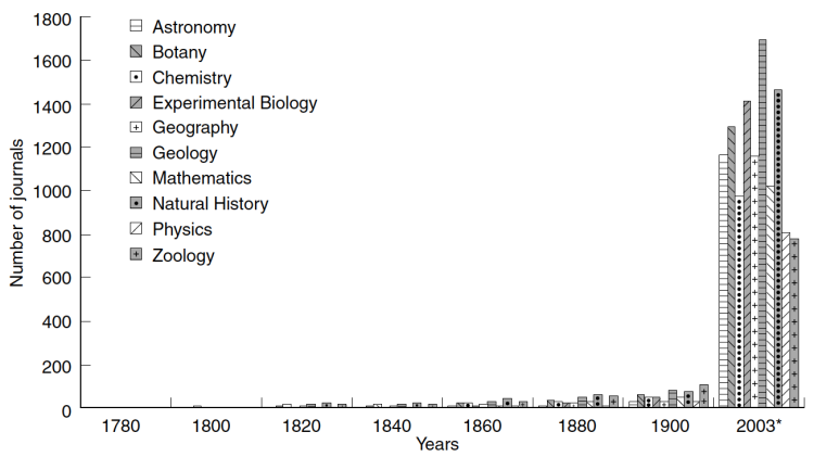 Scientific Periodicals by subject, 1780–2003 – North (2005)