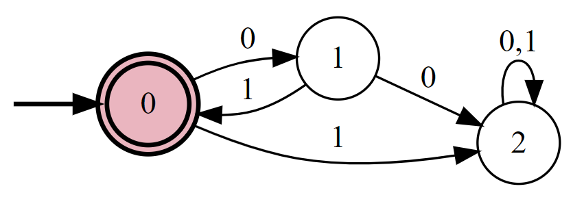 A deterministic finite automaton that computes the function \Phi_{(01)^*}.