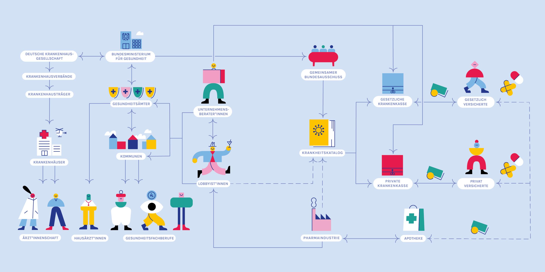 Das deutsche Gesundheitssystem ist so kompliziert, dass es nicht einmal der Gesundheitsminister versteht. Hier eine schematische Darstellung der einzelnen Akteure.