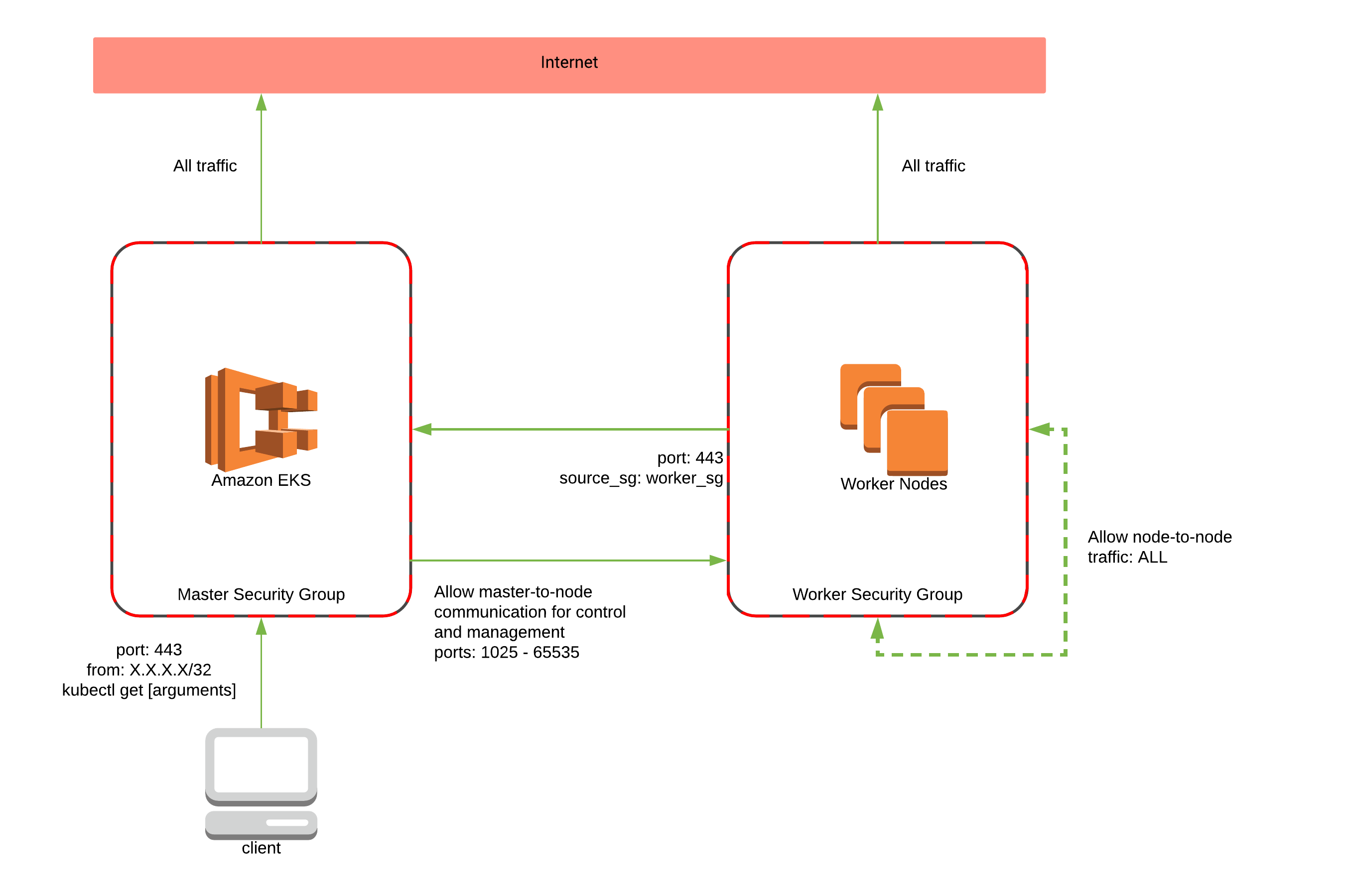 Security Group Architecture