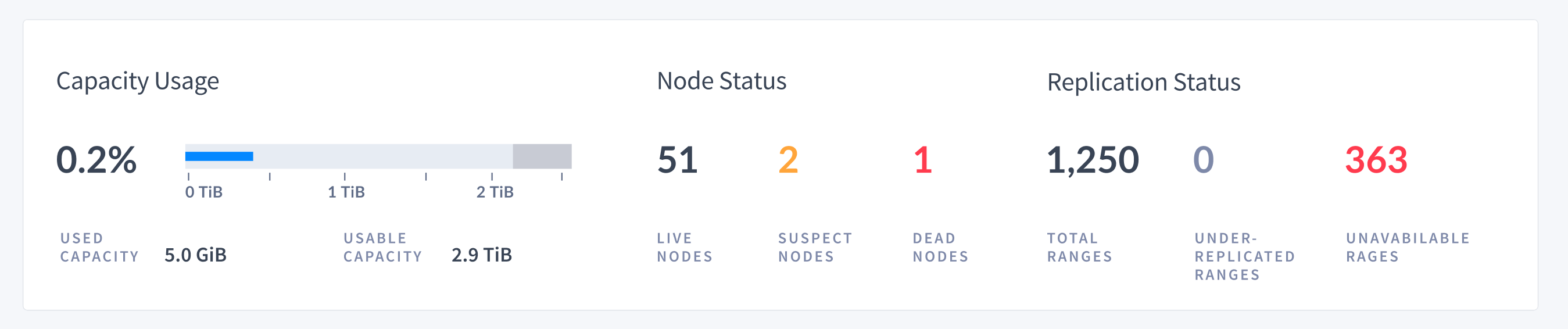 DB Console cluster overview
