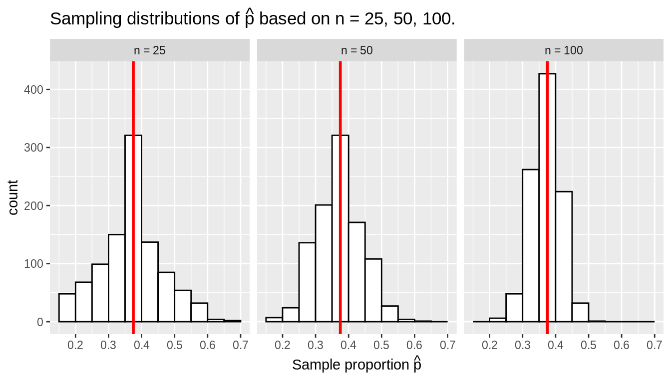 Three sampling distributions with population proportion $p$ marked by vertical line.