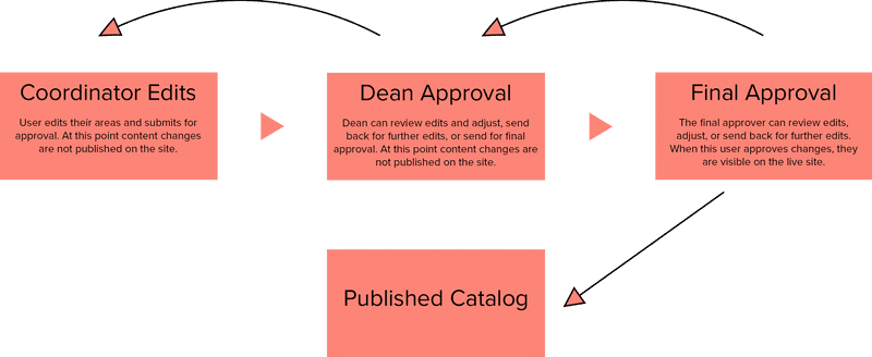 Diagram of editorial workflow from Coordinator to Dean to Final Approver