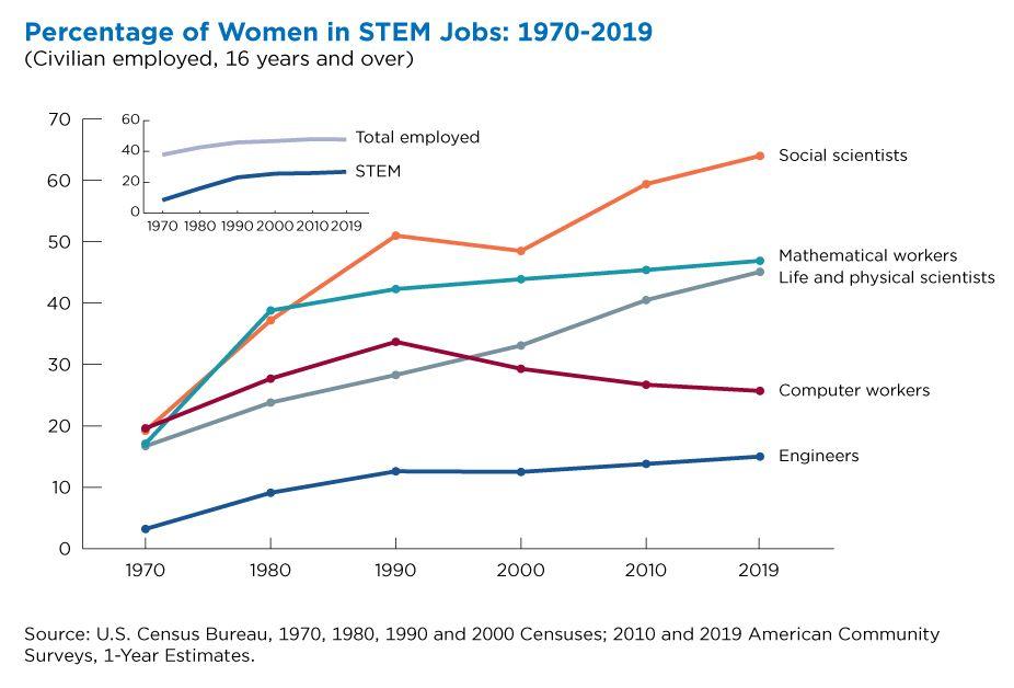 Percentage of Women in STEM Jobs from 1970-2019
