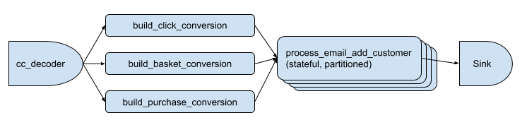 cc_decoder to conversions to process_email_add_customer to sink