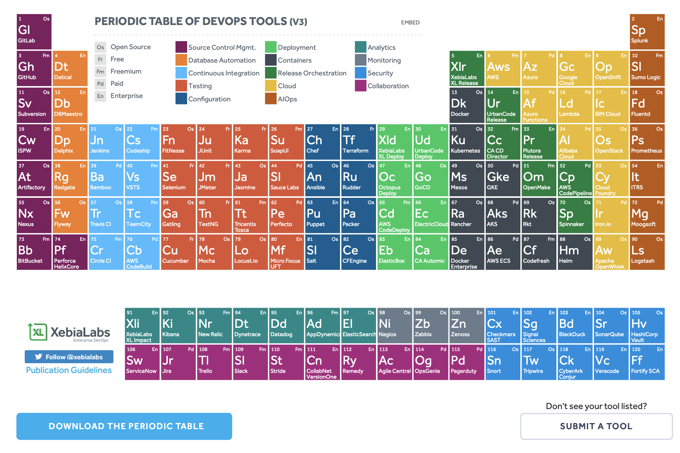 PERIODIC TABLE OF DEVOPS TOOLS (V3)