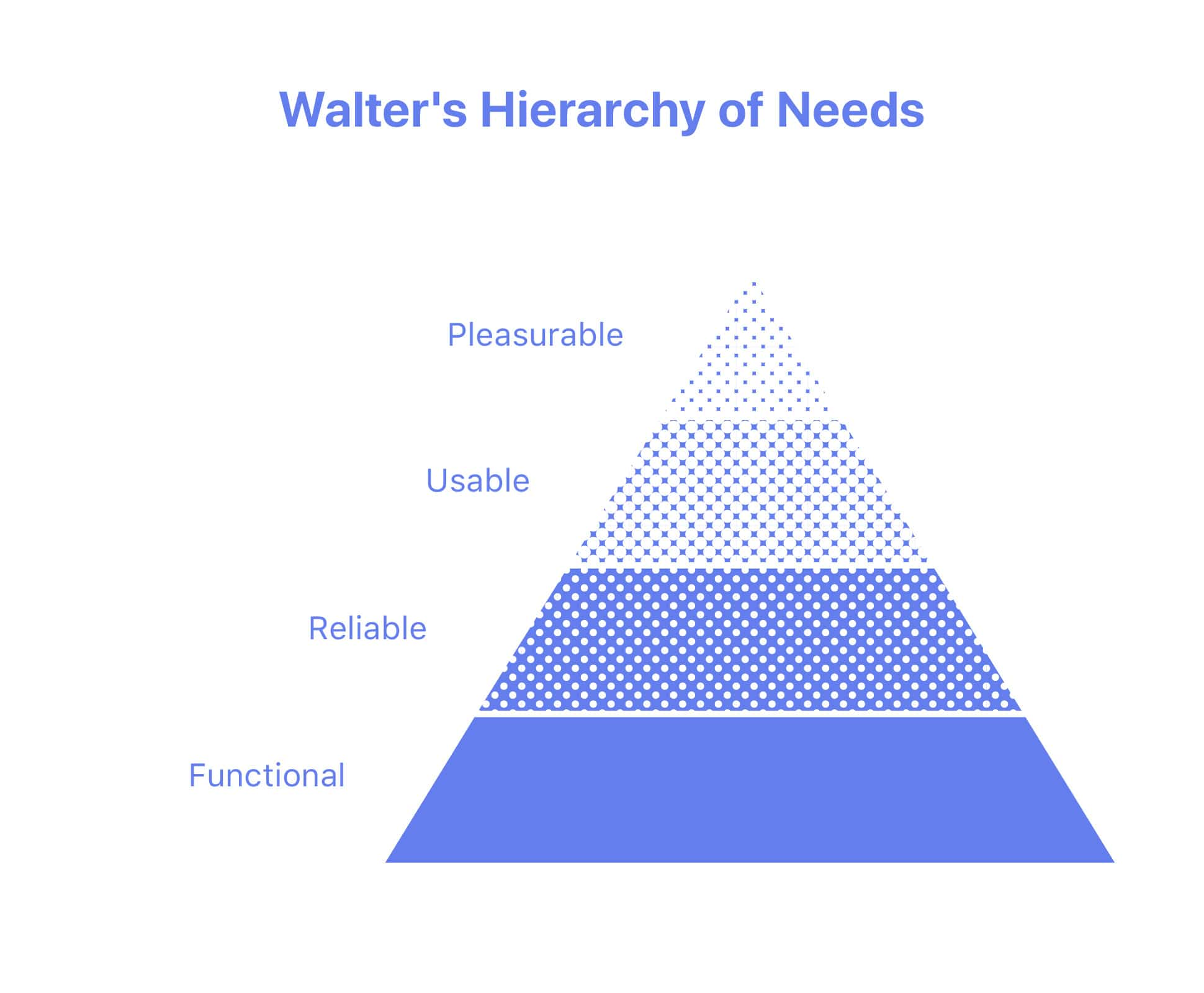 Walter's Hierarchy of Needs