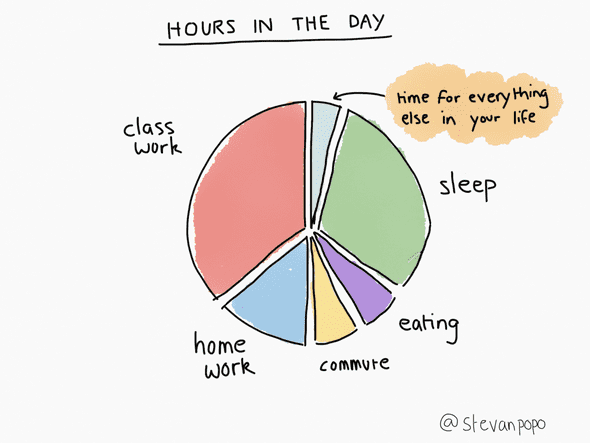 hours in the day pie chart
