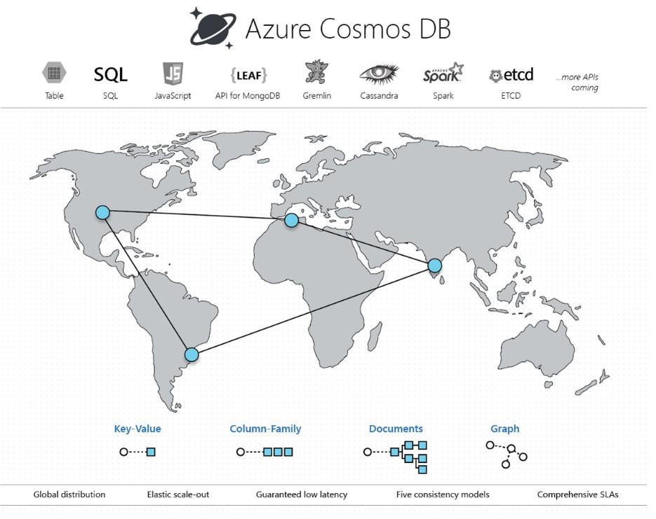 Azure Cosmos DB 介紹
