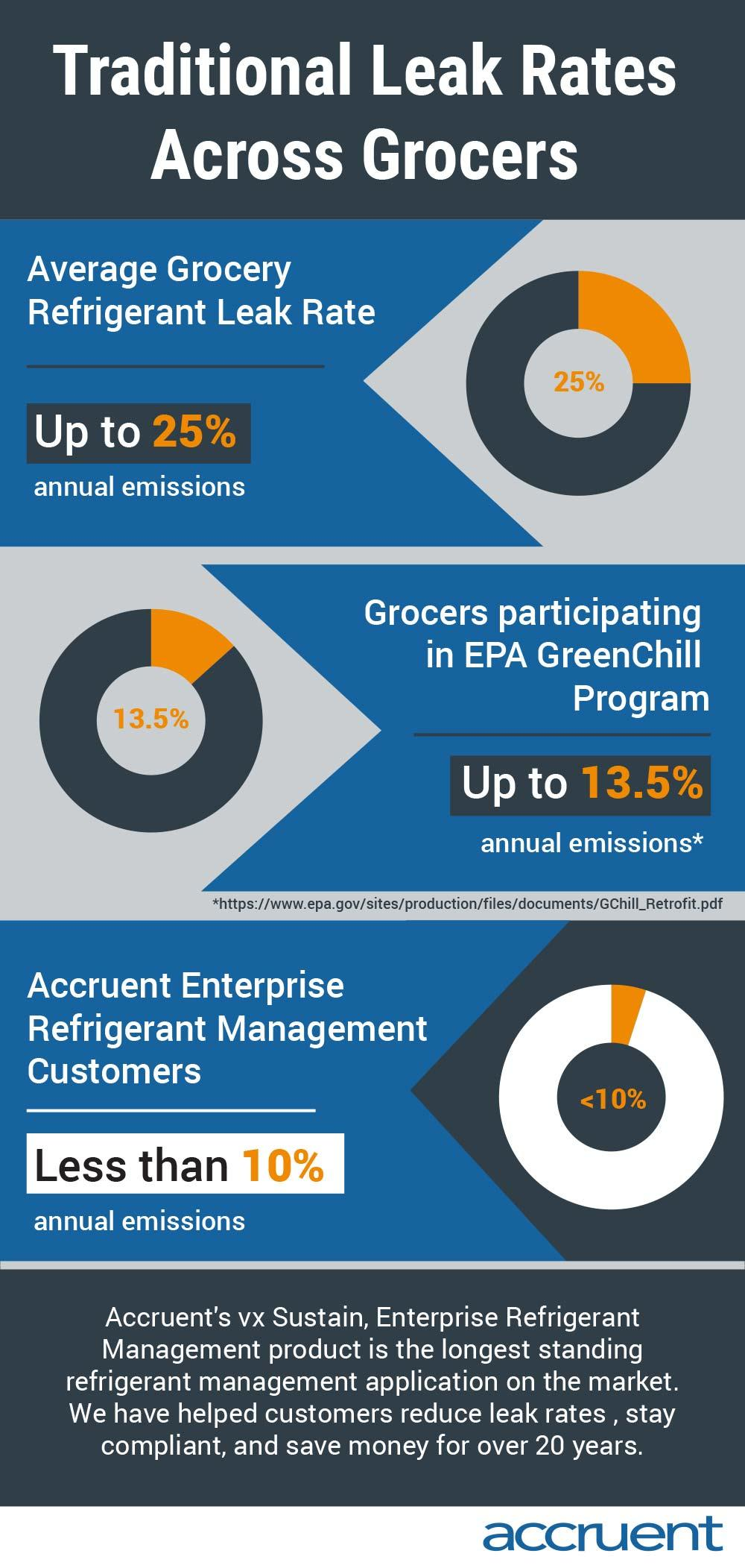 Accruent - Resources - Infographics - Traditional Leak Rates Across Grocers - Hero