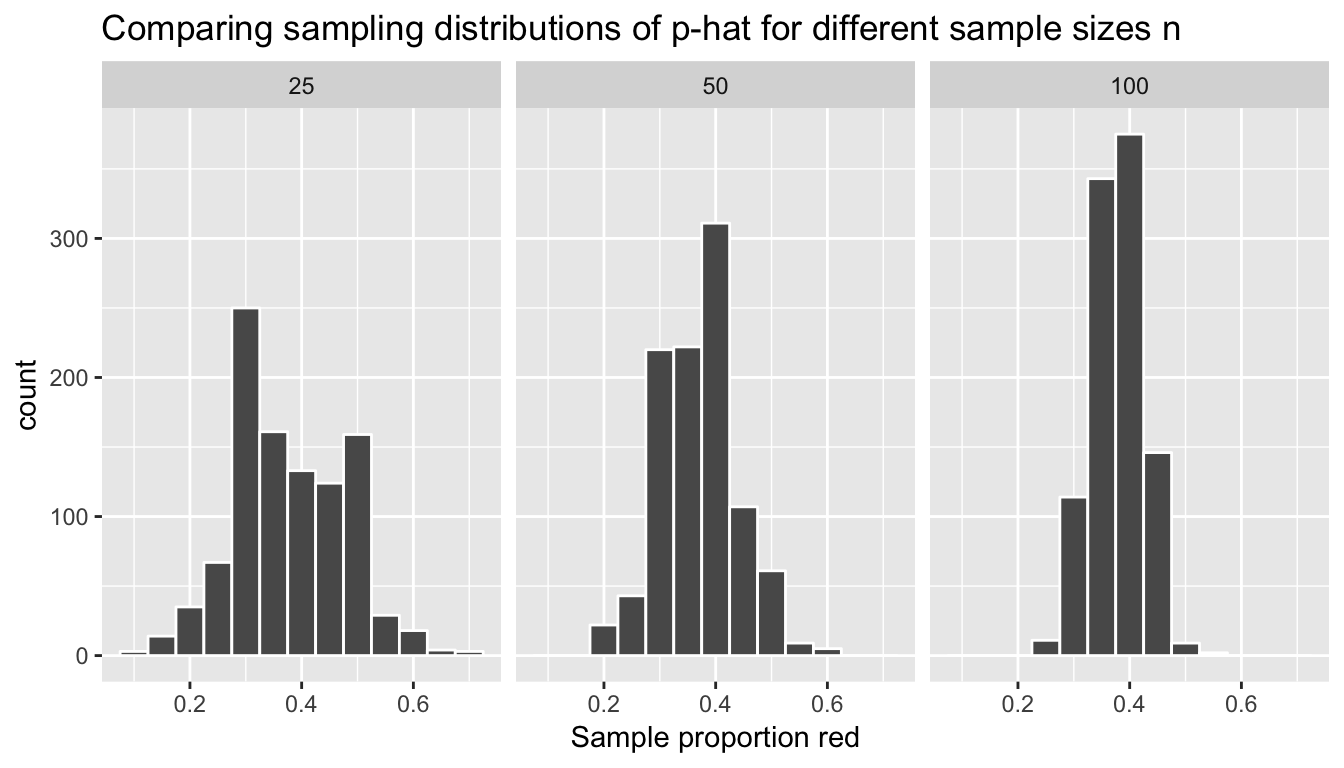 Comparing sampling distributions of p-hat for different sample sizes n