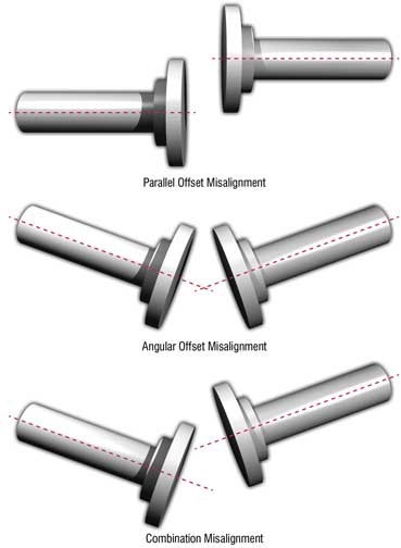 Fig. 1: Types of misalignment