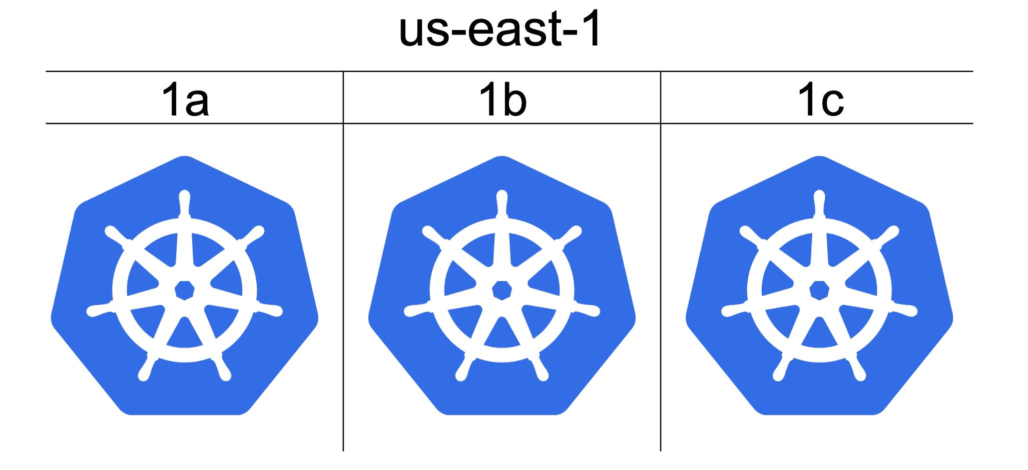 Cluster / AZ. Image taken from Reddit k8s talk