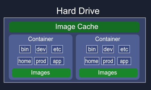 Docker Containers Diagram