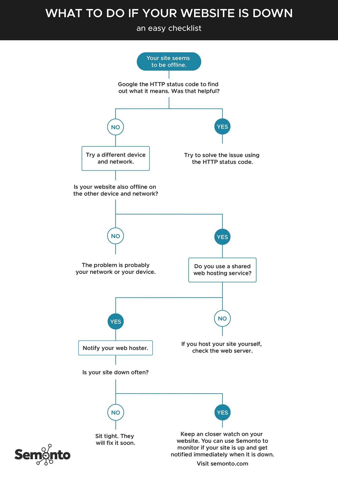 Flow chart that depicts an easy checklists when your site is down