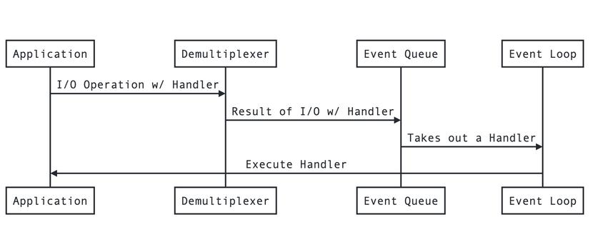 Event Demultiplexer