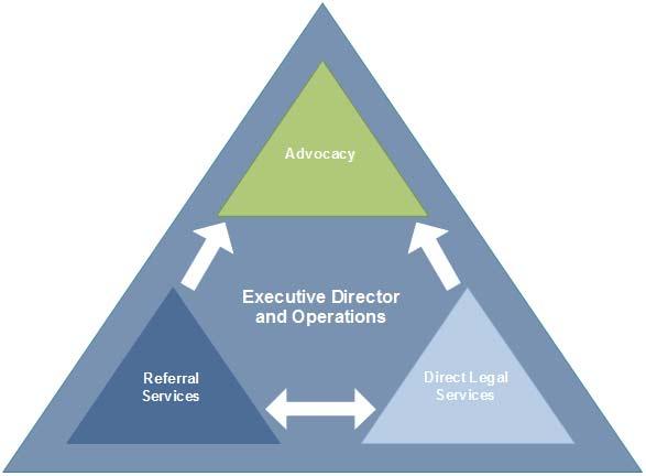 - Organisational structure