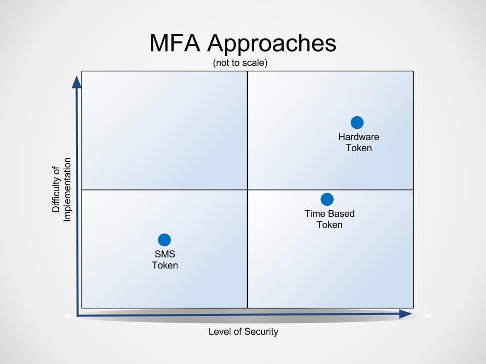 MFA Approaches