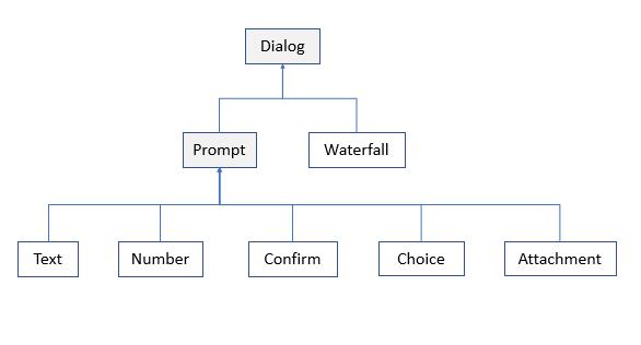 bot-builder-dialog-classes.png