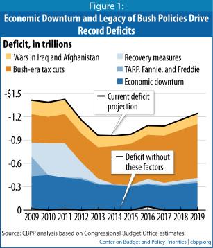 Bush Deficits
