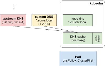DNS lookup flow