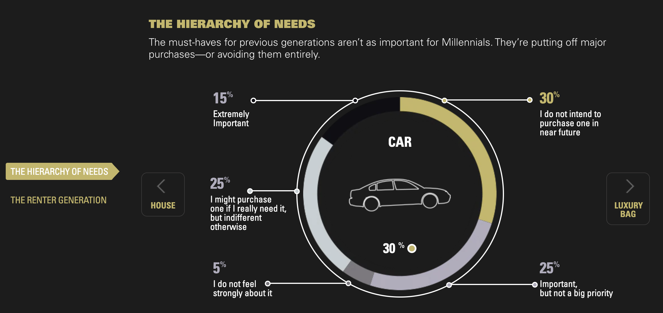 a graph showing the interest of millennials in car ownership.