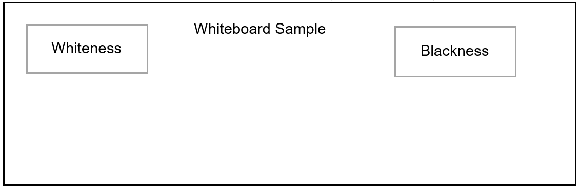 A mockup of a whiteboard with a box containing whiteness on the left and another box on the right containing blackness