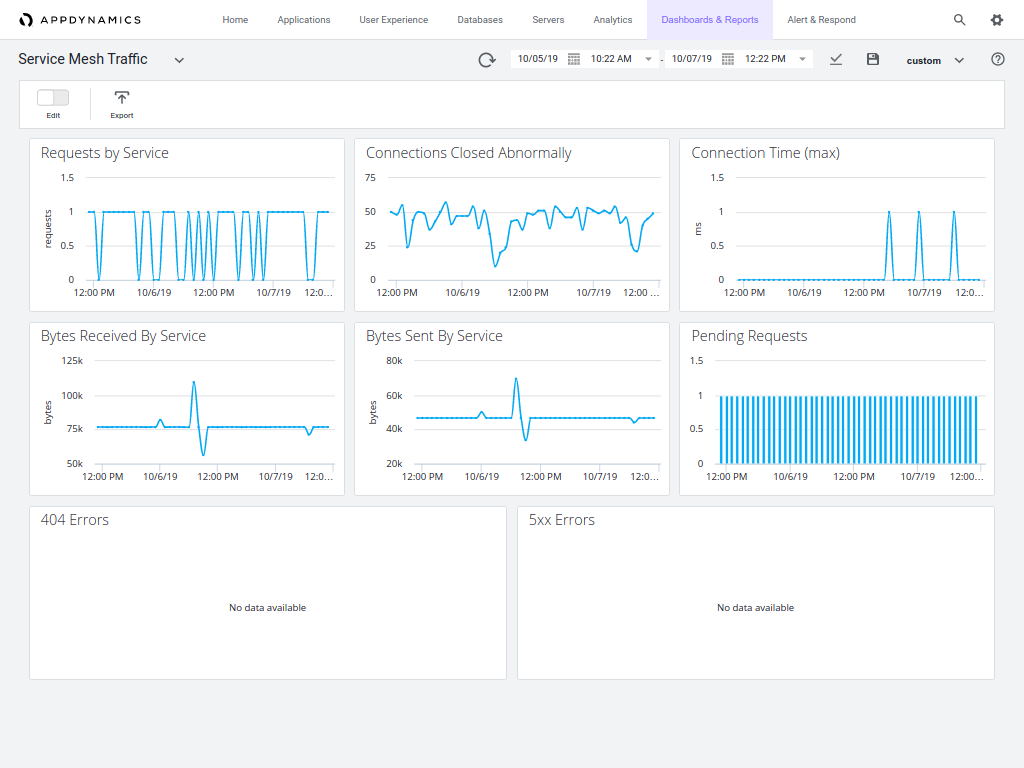 AppDynamics CNS Custom Dashboard Service Mesh Metrics