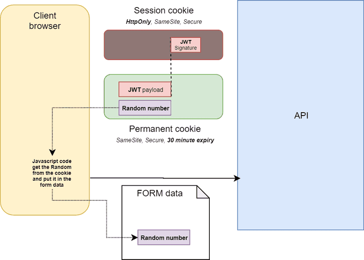 Cookie CSRF mitigation with a random number