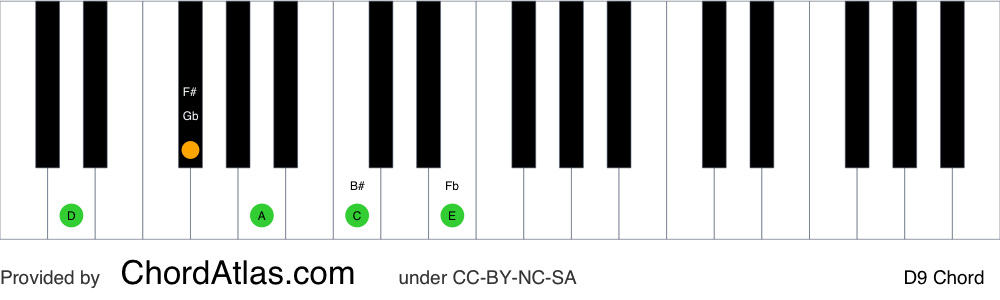 Piano chord chart for the D dominant ninth chord (D9). The notes D, F#, A, C and E are highlighted.